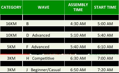 7-11 Run 800 Wave Start