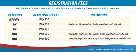Phil Health Run Dagupan Fees