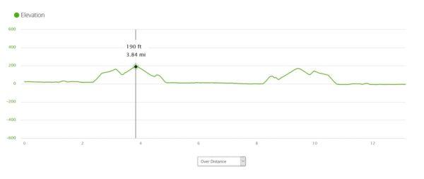 Halong Bay Marathon Elevation